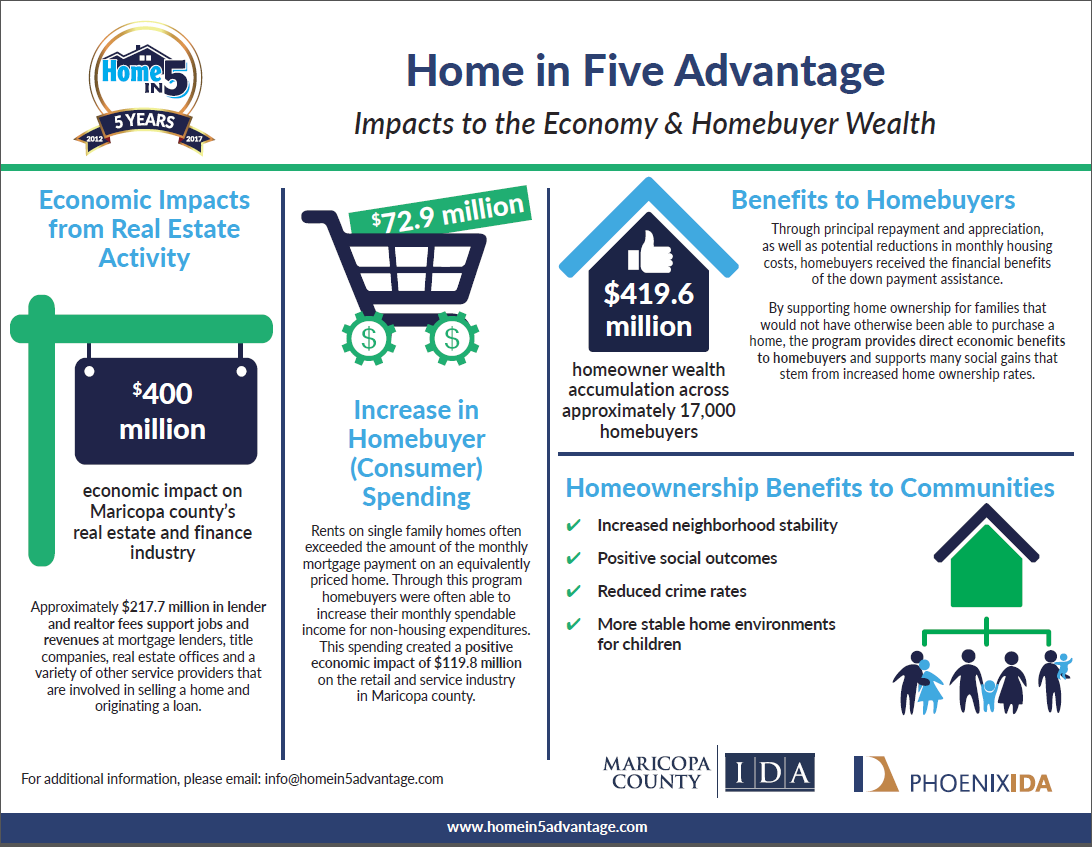 Thumbnail of Infographic of Home in Five Advantage Economic Impacts 2012-2017